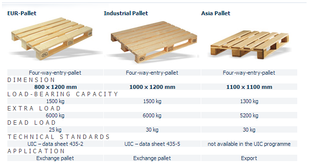 Euro Pallet Sizes and Load Bearing Capacity