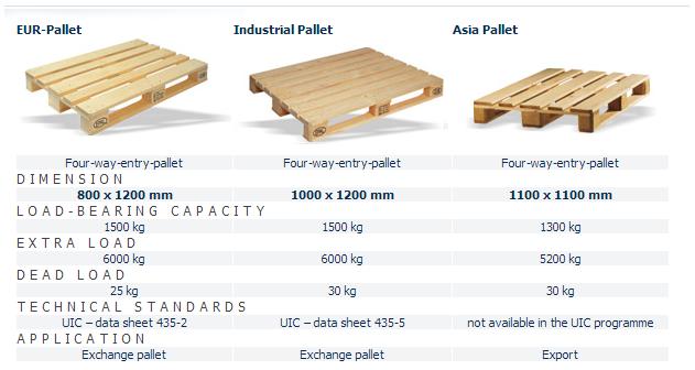pallets marine vessel traffic. Black Bedroom Furniture Sets. Home Design Ideas